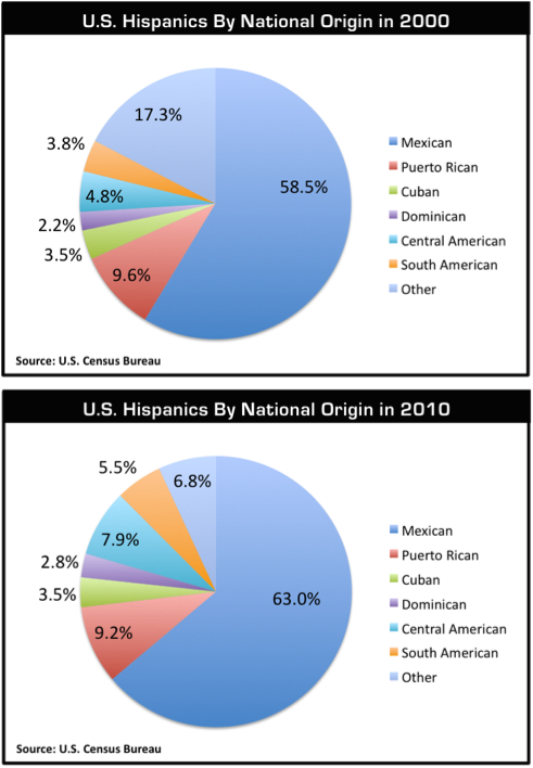 Other Hispanic_charts