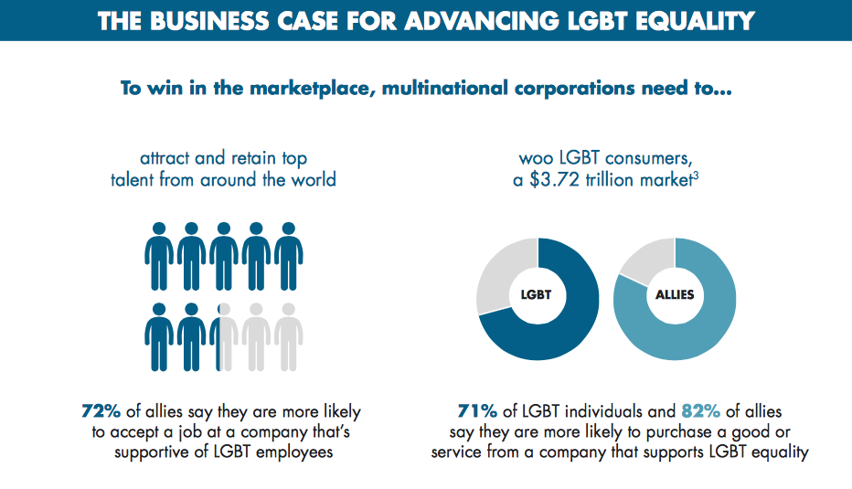 How To Support Gay Rights-business-case