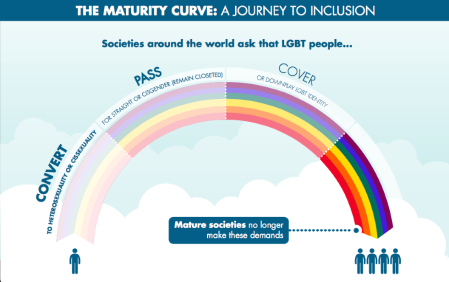 How To Support Gay Rights-Maturity-Curve
